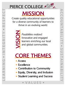 Mission, Vision, Core Themes, Core Values Flyer