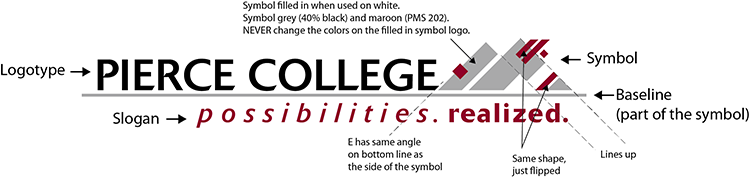 Defining features of the current Pierce College logo. Features listed below.