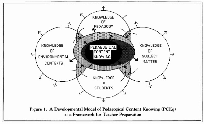 bubble map with pedagogical content knowing in the center, interconnected with four other bubbles which are knowledge of pedagogy, knowledge of subject matter, knowledge of students, and knowledge of environmental contexts